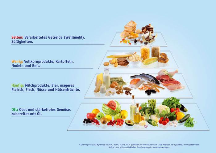 Ernährung LOGI Prinzip
