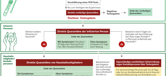 Quarantäne-Verordnung